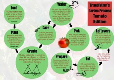grandfathers-garden-process